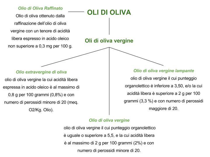 Classificazione degli oli di oliva SCHEMA