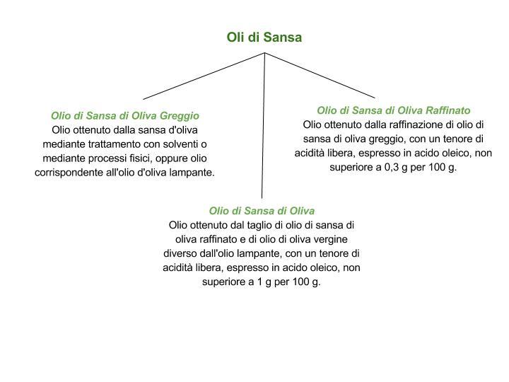 Classificazione degli oli di sansa SCHEMA